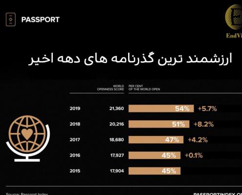 ارزشمند ترین گذرنامه های دهه اخیر