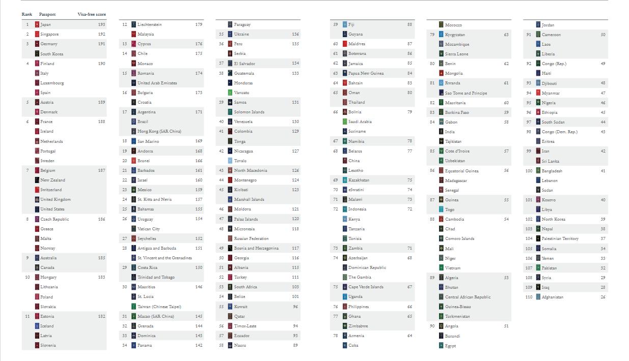 جدول رتبه پاسپورت کشورها